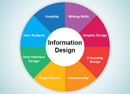 what is information design