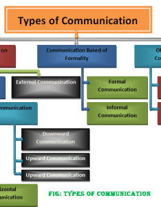 Types of communication classification also rh thebusinesscommunication