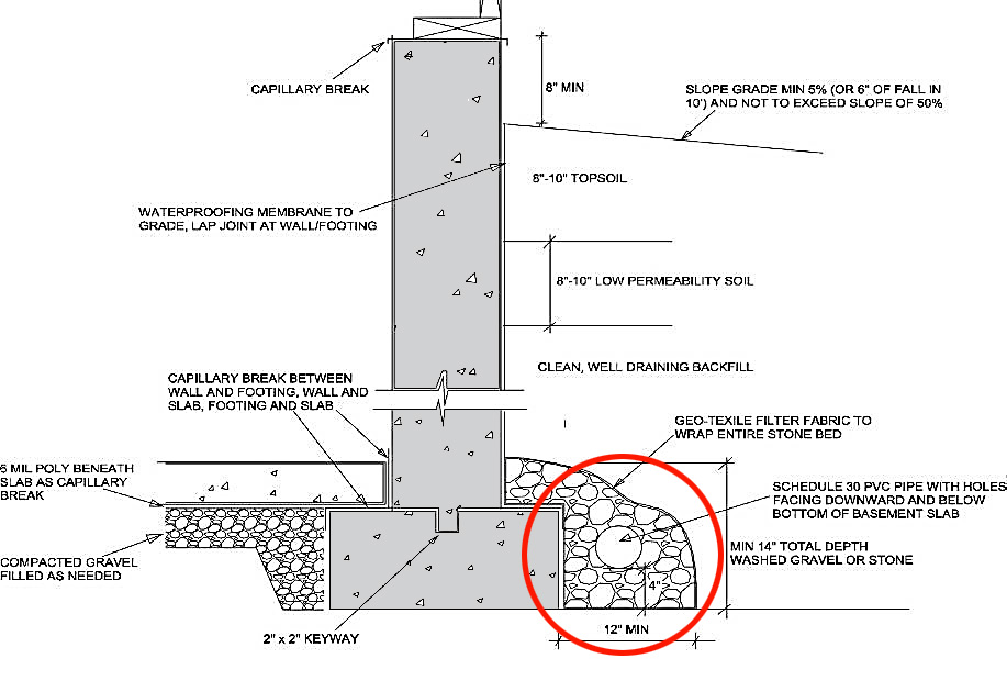 foundation drain components working
