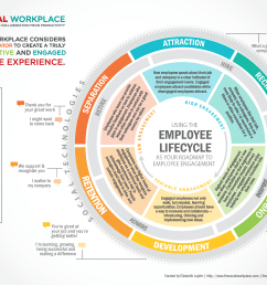 the using the employee lifecycle as your roadmap to employee engagement is available as a downloadable pdf feel free to download and use it under the  [ 3400 x 2200 Pixel ]