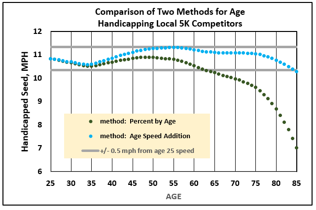 future article will provide an in depth comparison of the age speed addition method proposed here versus current grading methodology also   data analytics for foot races rh bigdatarunning