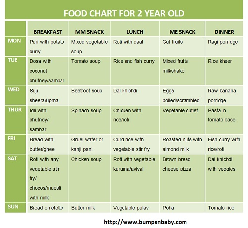 year food chart for old also charts archives  bumps  baby rh bumpsnbaby