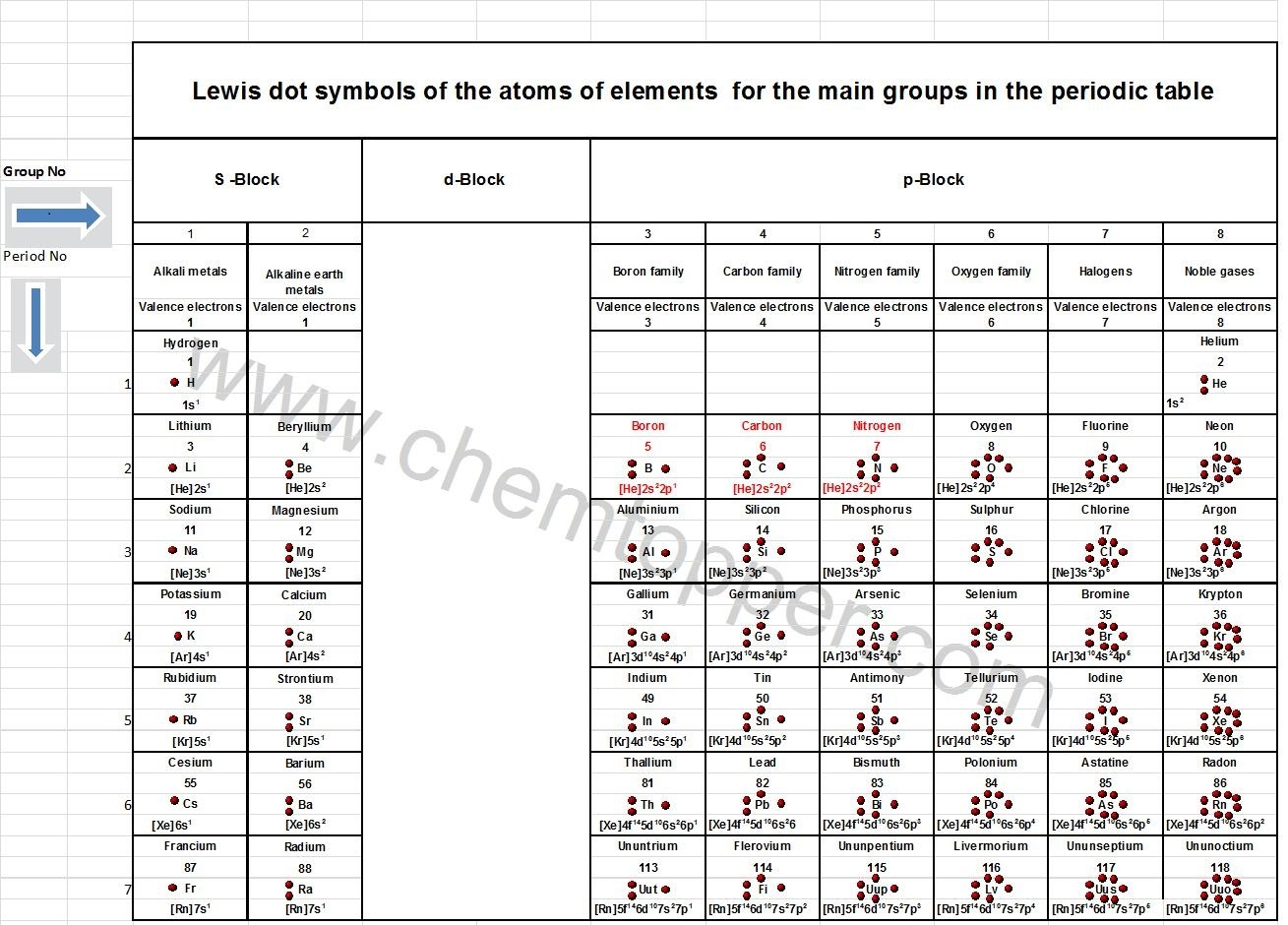hight resolution of lewis dot structure of all atoms of the main periodic table