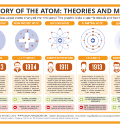 the history of the atom theories and models [ 1323 x 935 Pixel ]