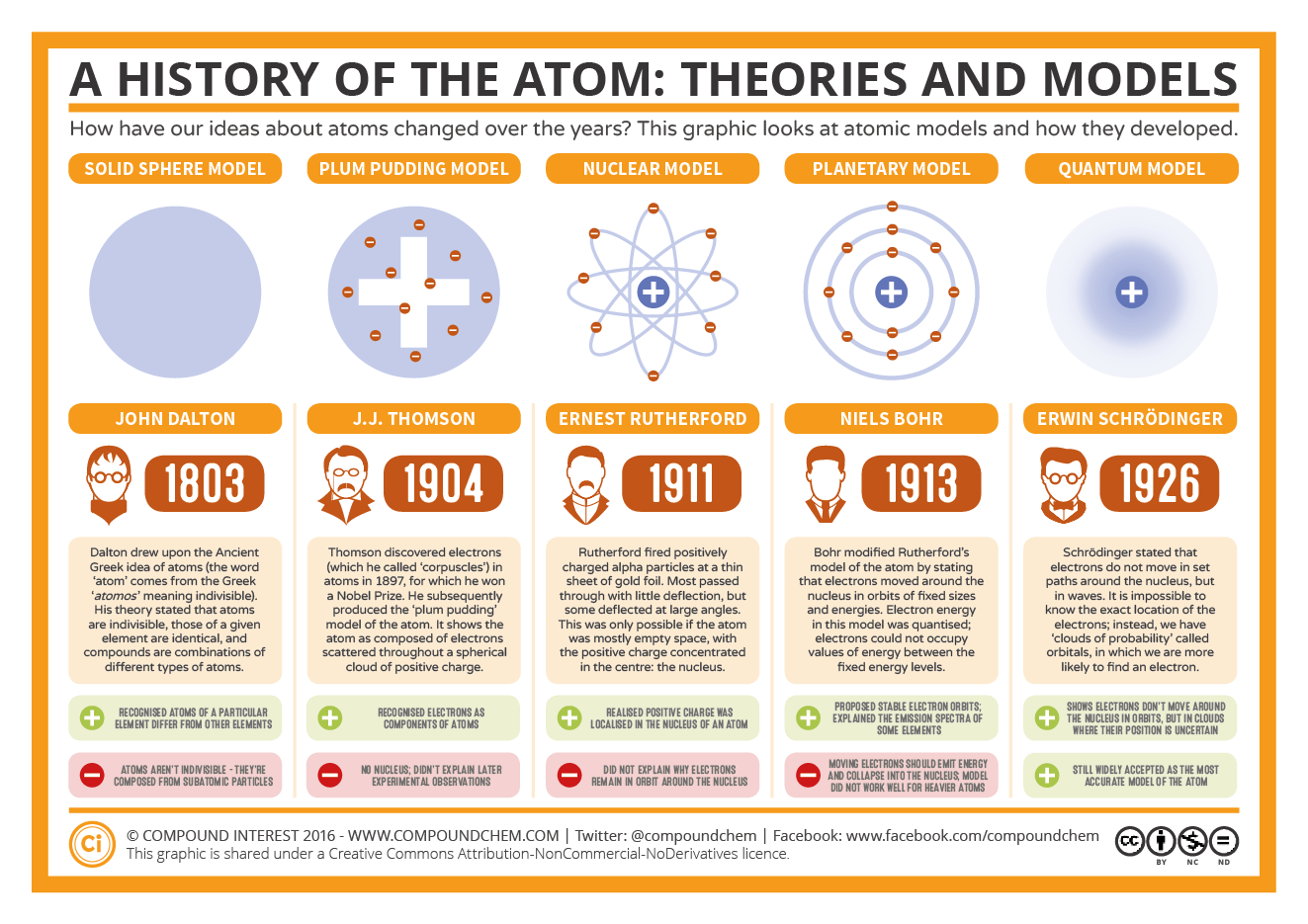 hight resolution of the history of the atom theories and models