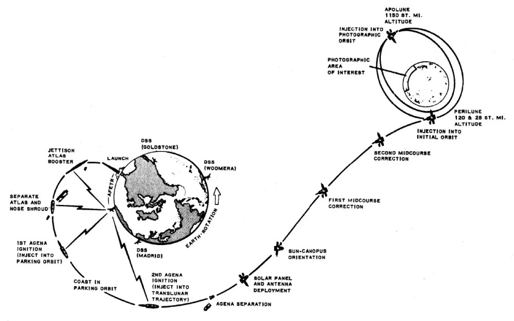 medium resolution of diagram illustrating the major milestones of a typical lunar orbiter flight to the moon click on image to enlarge nasa