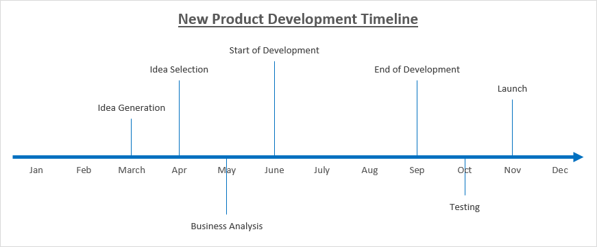 Timeline chart in excel also how to create quickly and easily board rh