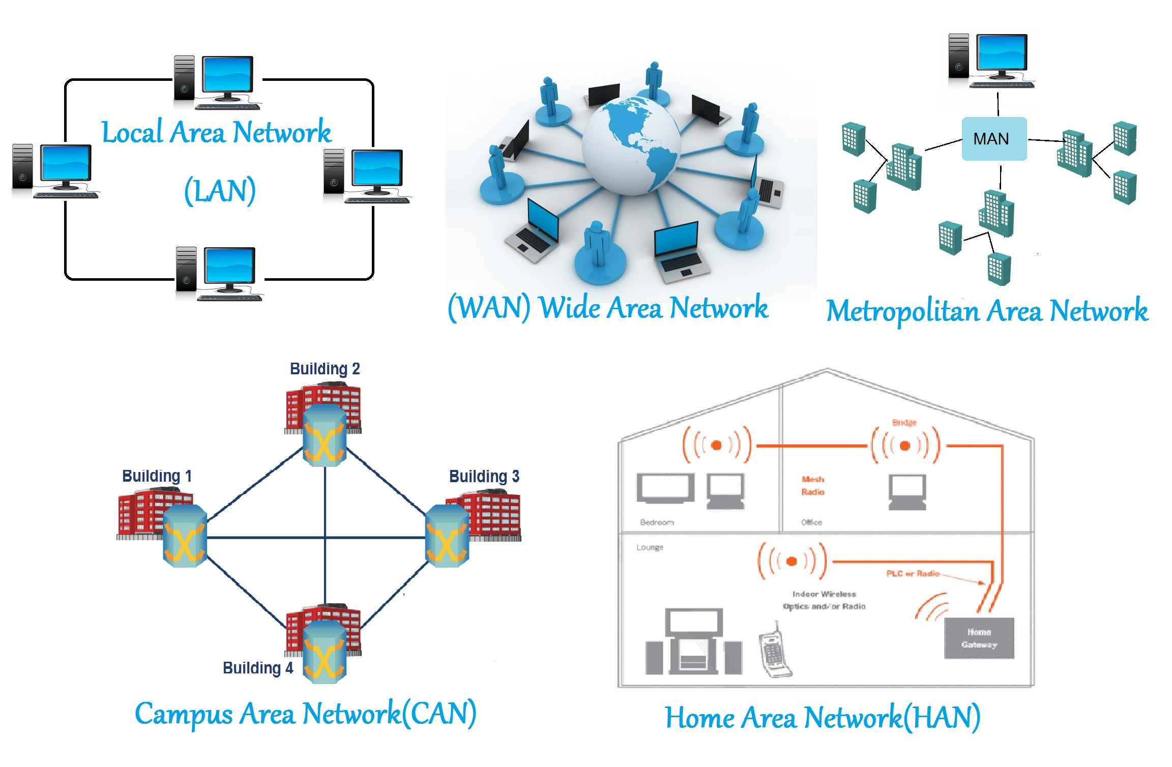 hight resolution of lan or local area network it is a computer network that covers a small geographical area like an office building school colleges etc where wired or