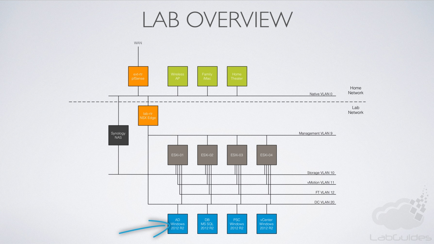 active directory visio diagram example prodigy brake home lab build  labguides