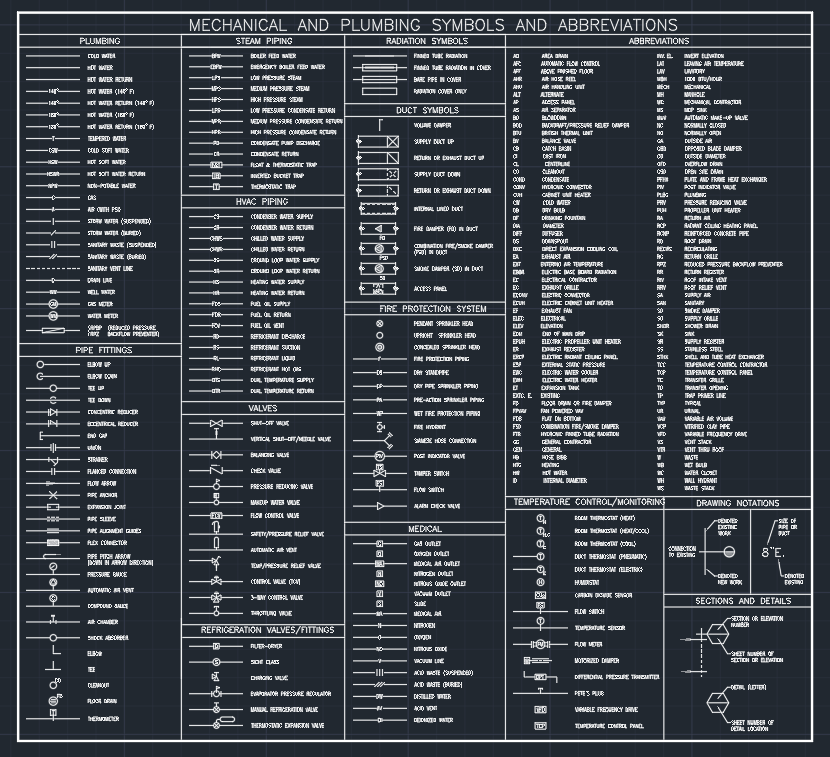 MECHANICAL AND PLUMBING SYMBOLS AND ABBREVIATIONS   CAD