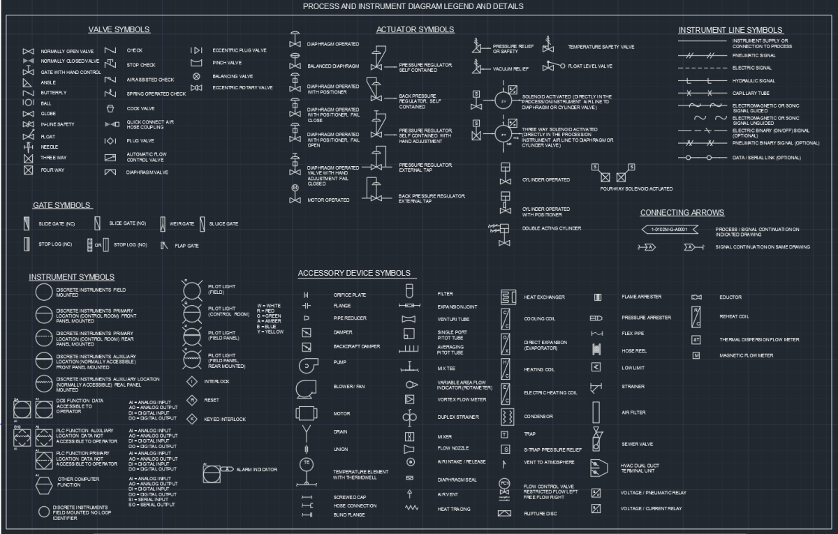 small resolution of process and instrument diagram legend and details autocad free cad block symbols and cad