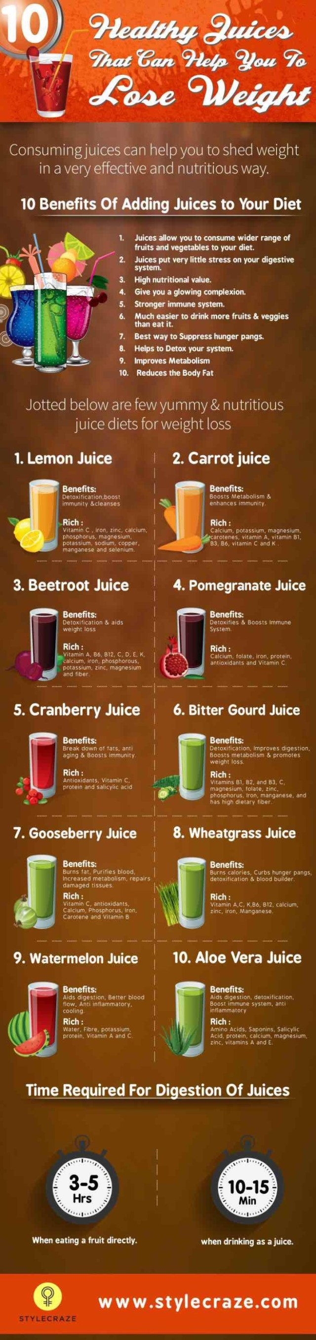Juicing Recipes for Detoxing and Weight Loss | Never Let ...