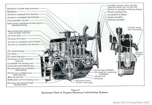 small resolution of model a ford engine diagram