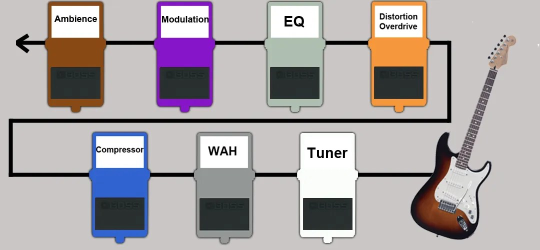 Wiring Diagrams Guitar Effects Pedals How To Set Up A Pedal Board For Bassists