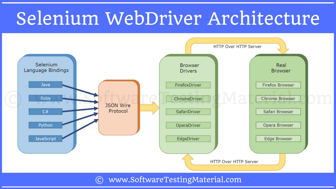 here is the selenium webdriver framework architecture diagram [ 1280 x 720 Pixel ]