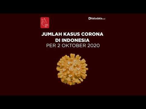 TERBARU: Kasus Corona di Indonesia per Jumat, 2 Oktober 2020   Katadata Indonesia