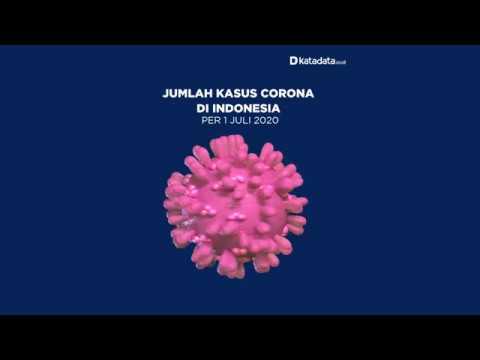 TERBARU: Kasus Corona di Indonesia per Rabu, 1 Juli 2020 | Katadata Indonesia