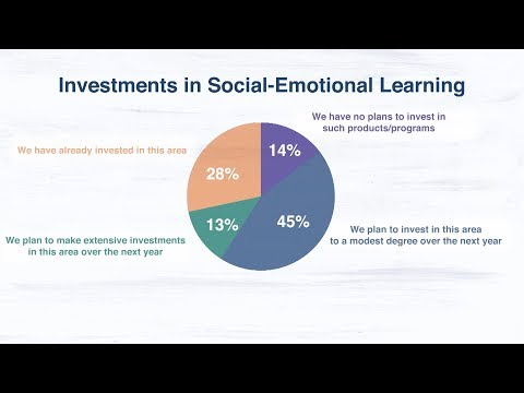 K-12 Demands for Social-Emotional Learning Products on the Upswing