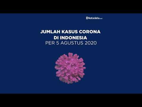 TERBARU: Kasus Corona di Indonesia per Rabu, 5 Agustus 2020 | Katadata Indonesia