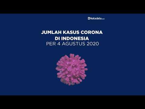 TERBARU: Kasus Corona di Indonesia per Selasa, 2 Agustus 2020 | Katadata Indonesia