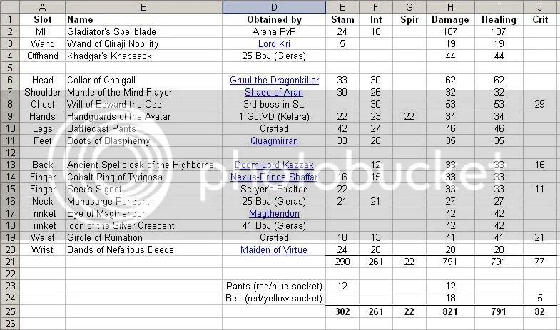 item table