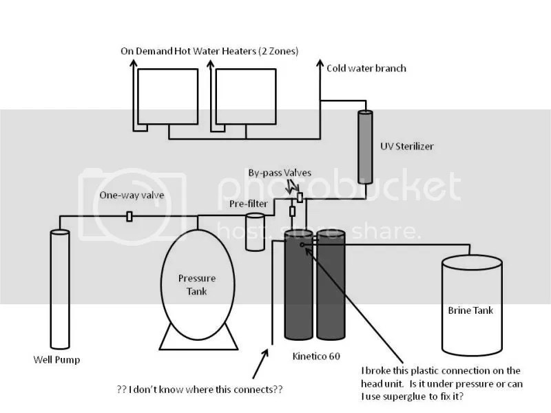 Water Softener: Plumbing Water Softener Diagram