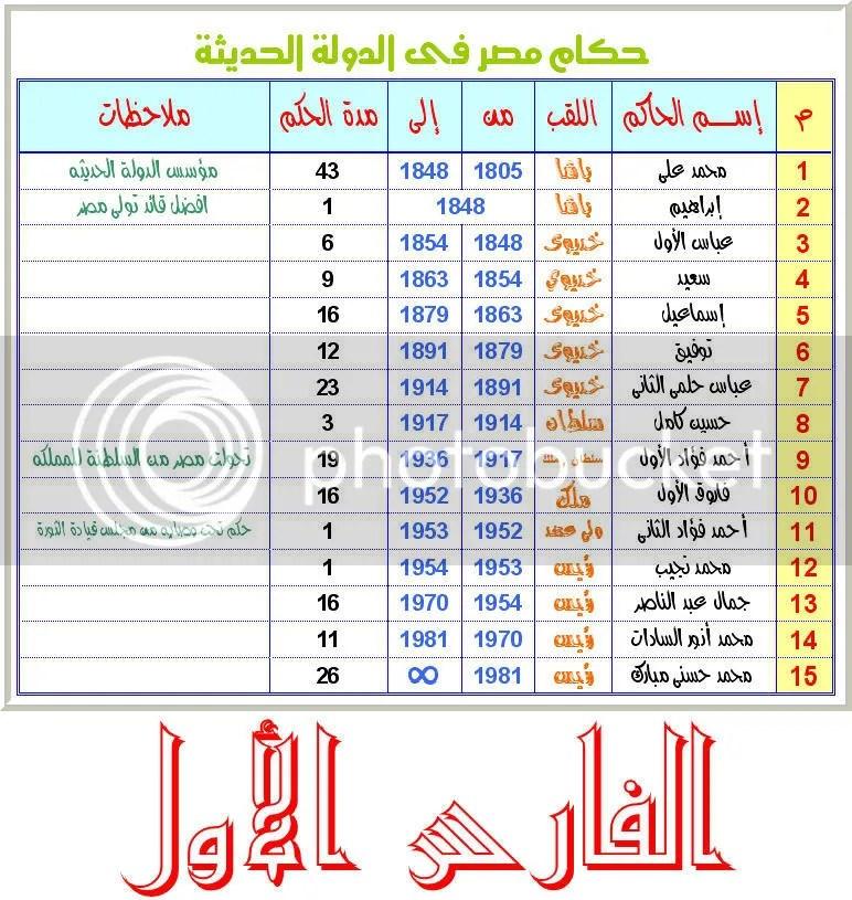 """حكام اسرة """"محمد على"""" مبارك"""