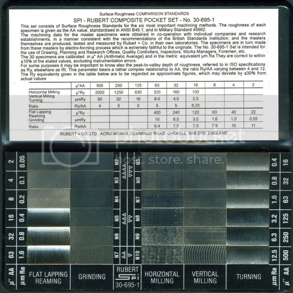 Iso Surface Finish Chart - Year of Clean Water