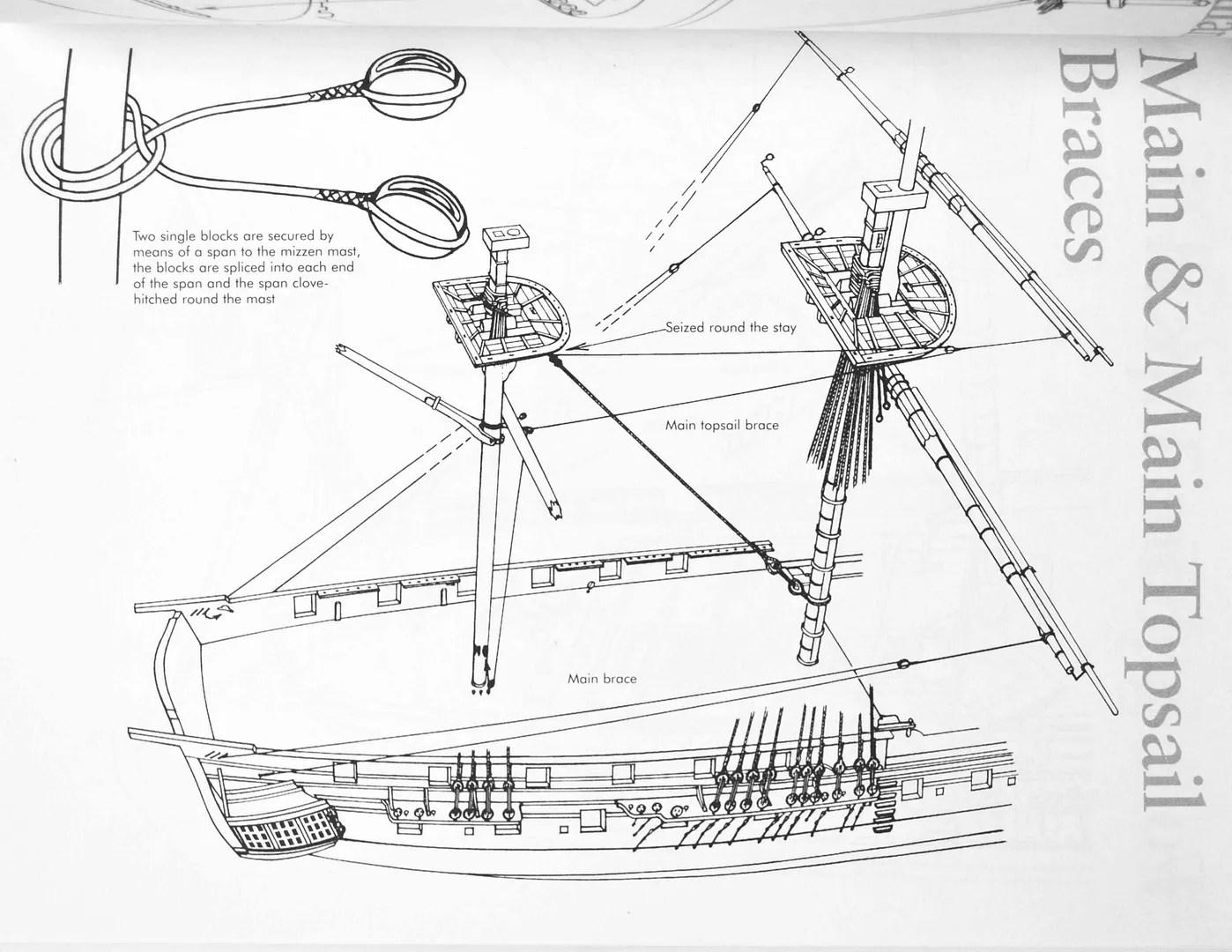 standing rigging diagram mk4 jetta tdi wiring hms scorpion cruiser class brig of war page 20 rc groups