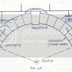 Keystone Arch Diagram Leagoo Lead 6 Battery Voussoir Formula Page 1 Help Me Math Is Fun Forum Voussoirs Jpg