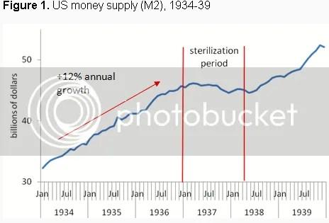 Money Supply 1937