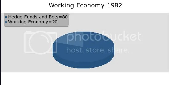 Percent of GDP Used in Actual Economy