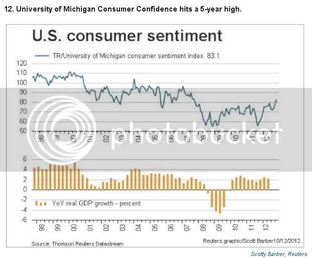Consurmer Confidence Rebounding