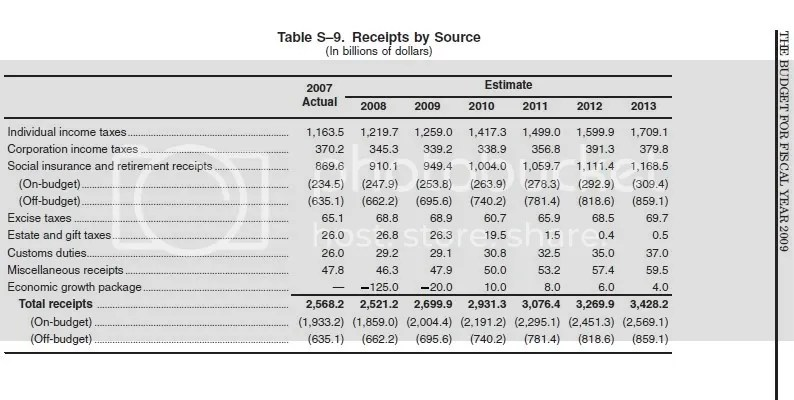 Preliminary Estimated Receipts for US Federal Budget 2009