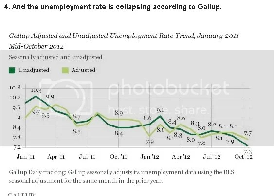 Confirmation on Unemployment Rate