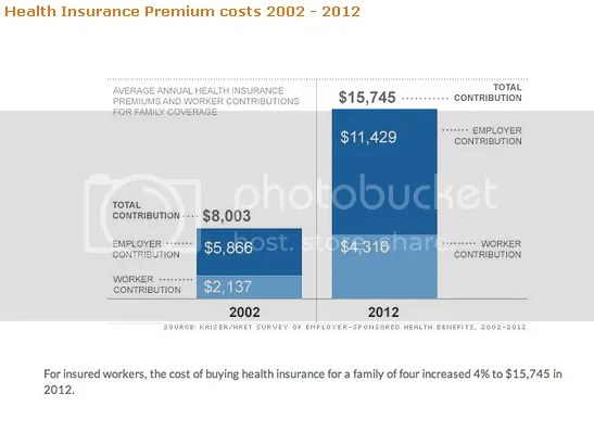 Insurance Rates Soar