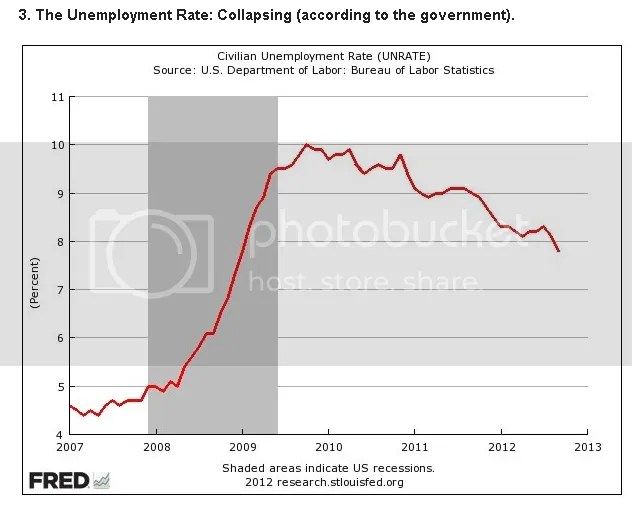 Unemployment Rate is Collapsing