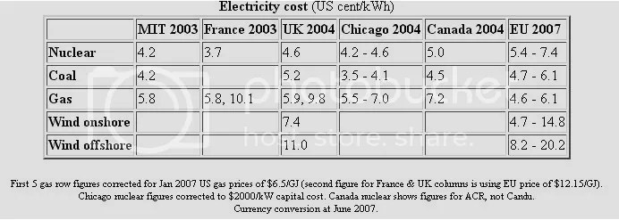 Comparitive Costs of Electricity