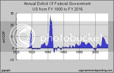 deficits this half century