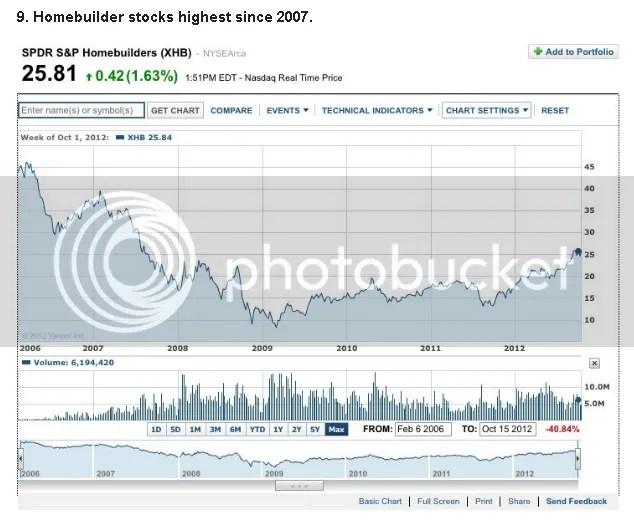 Homebuilder Stocks Up Up Up