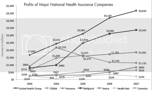 Insurance Profits Soaring Create Economic Drag