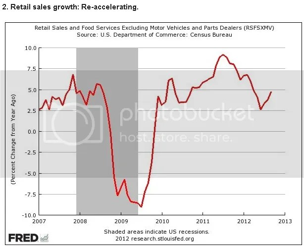 Retail Growth Escalating