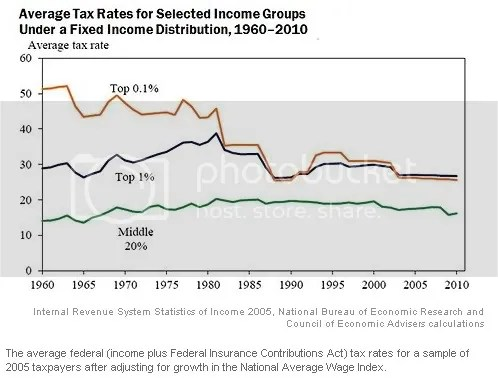 Tax Rates Over The Past Half Century