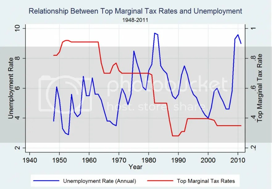 Higher Taxes Provide Lower Unemployment