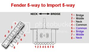 How to wire a Strat 5 Way Import Switch? | The Gear Page