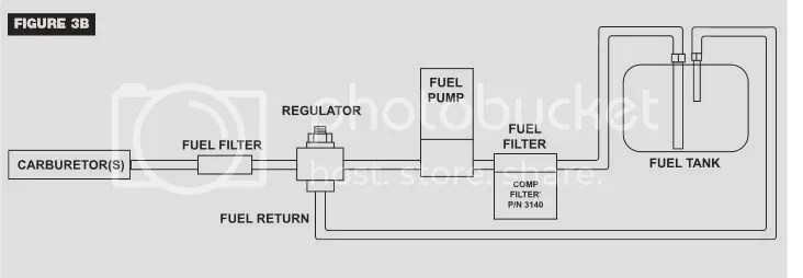 Where is your fuel pump mounted relative to the fuel level