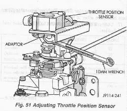 Checking And Adjusting The Throttle Position Sensor ( TPS