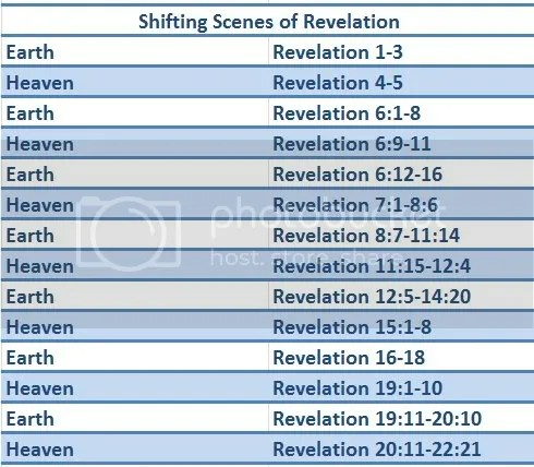 Shifting Scenes of Revelation