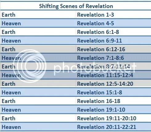 Shifting Scenes of Revelation