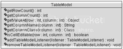 table model method JTable trong Java: Cách sử dụng cơ bản